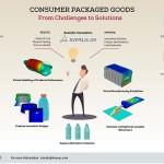 Biens de consommation emballés : les défis et la valeur de la simulation réaliste