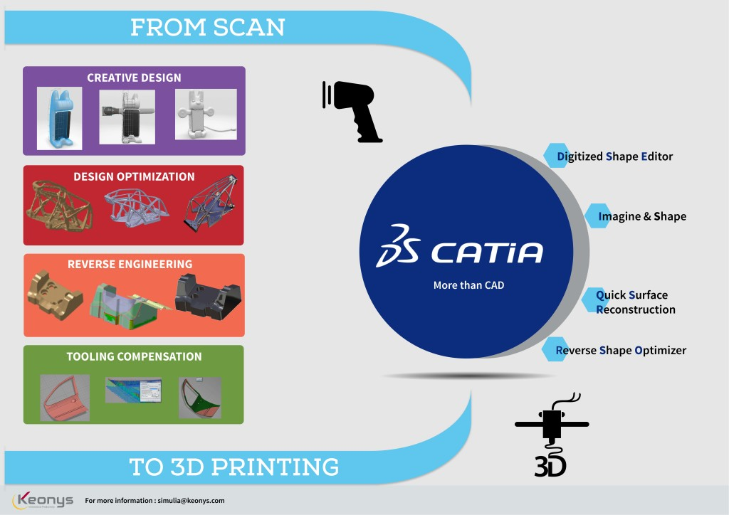 Du Scan à l'impression 3D