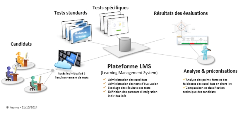 Plateforme LMS