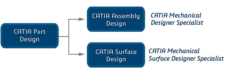 Catia mechanical design keonys