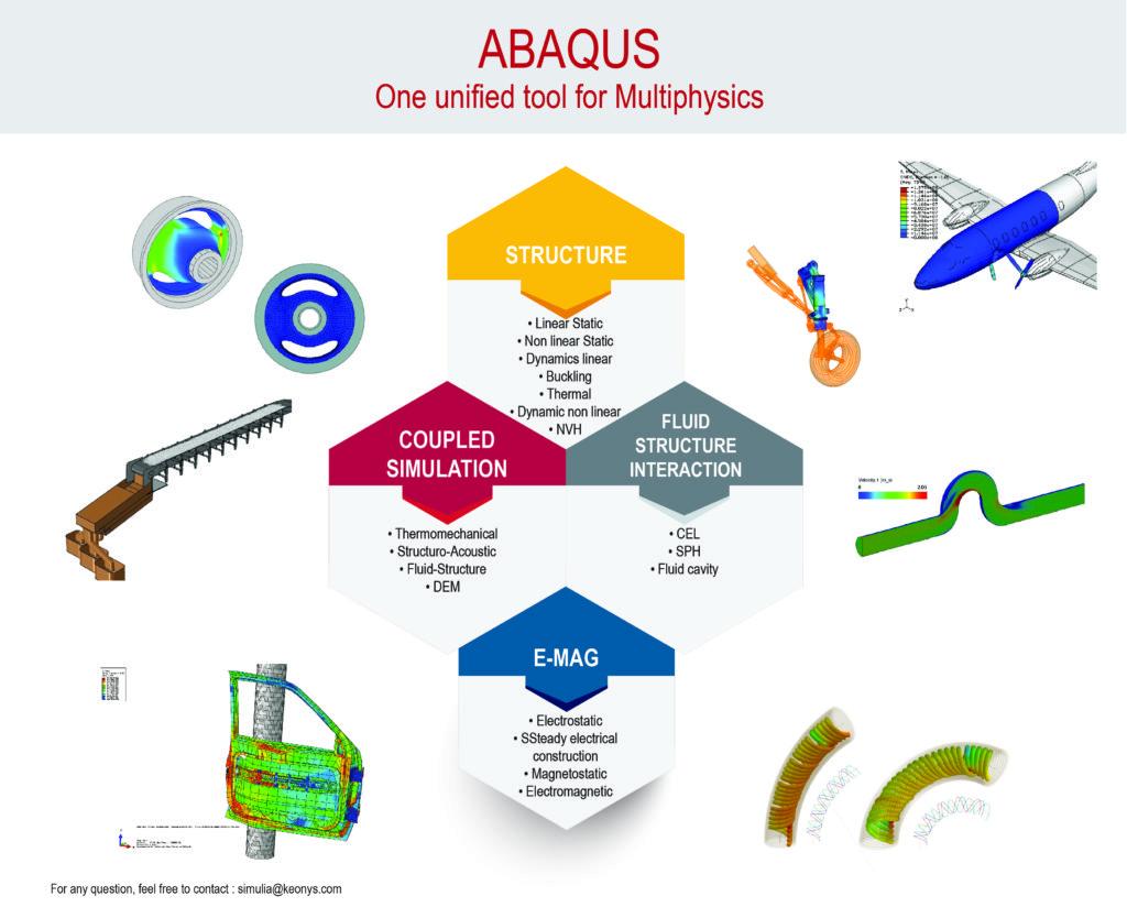 Abaqus, des solveurs robustes et rapides