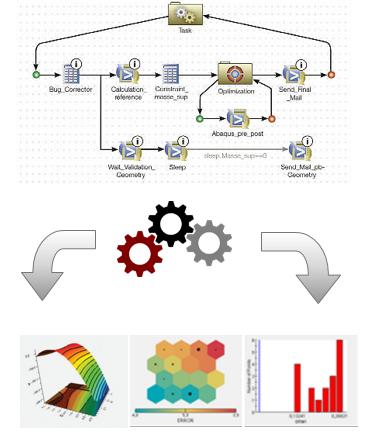 Interface et exemples d'outils visuels sous Isight