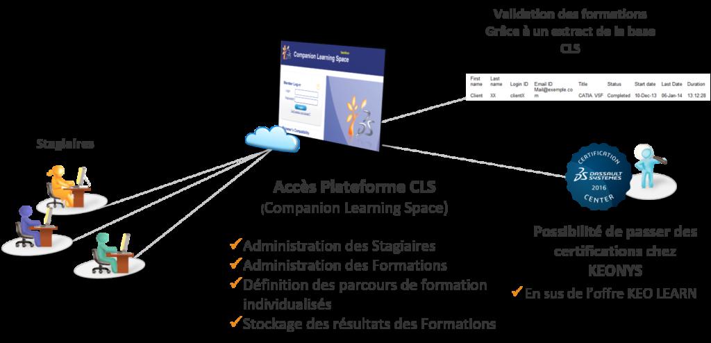 KEO Learn - Accroître ses Compétences grâce au E-Learning - Environnement WEB