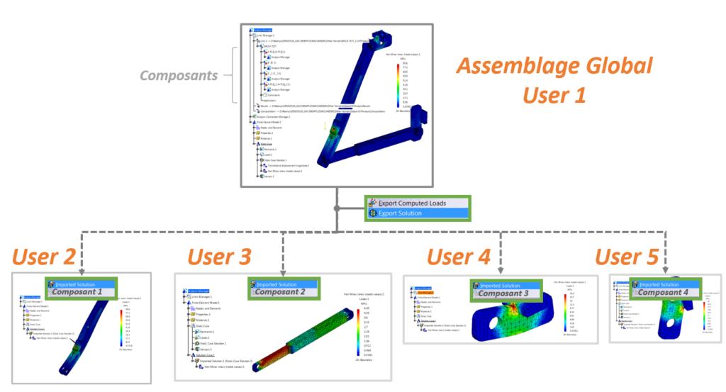 Assemblage d'analyses pour l'ingénierie collaborative pour ABAQUS