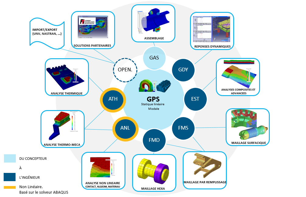 Le portfolio des modules CATIA Analysis