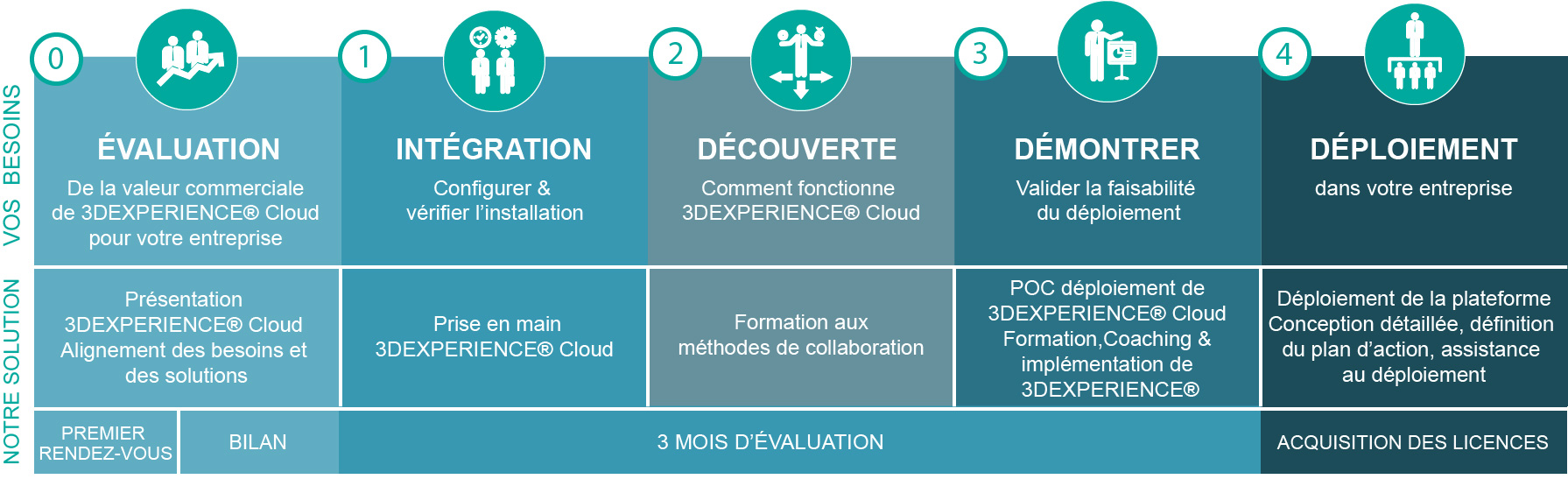 ready for cloud 3DEXPERIENCE